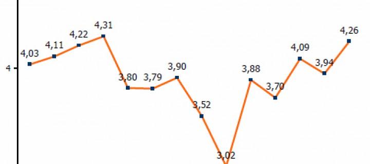 Türkiye Bilişim Sektöründe 2010′un Değerlendirmesi