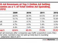 Facebook Reklamı Vermek ve Satışlar