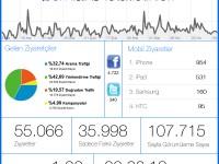 comTalks İstatistikleri ve Yenilikler
