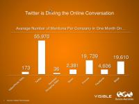 Ve Global Markalar Twitter'ı Seçti